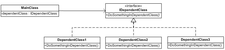 Dependency Injection Class Diagram
