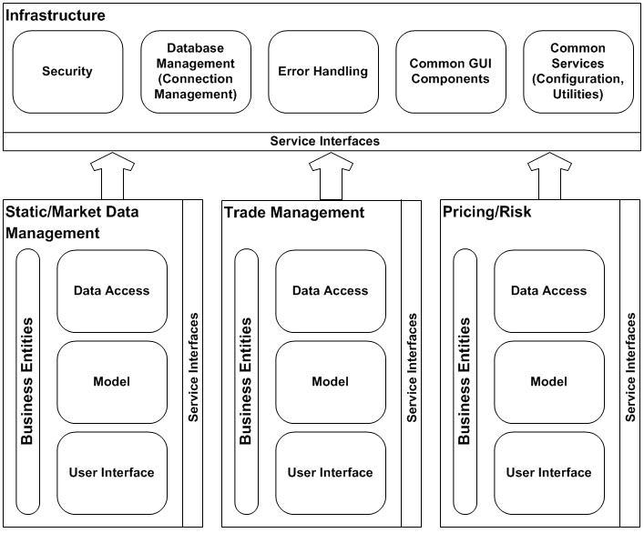 Future System Architecture