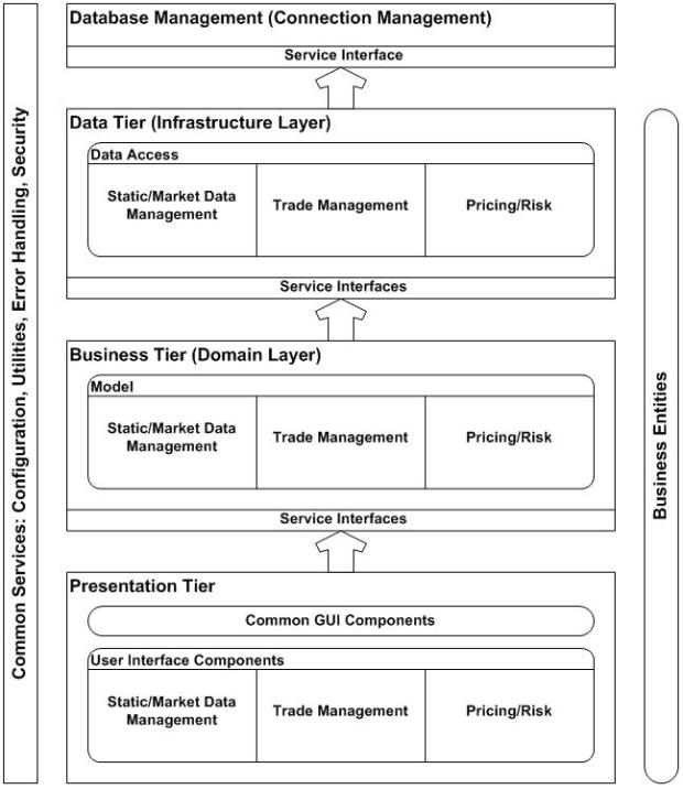 Binary options risk management