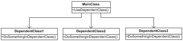 Direct Dependency Class Diagram