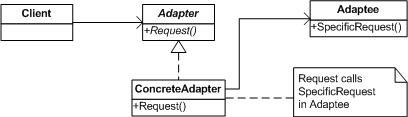 adapterclassdiagram.jpg